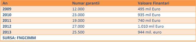 Garantii Prima Casa 2009-2013