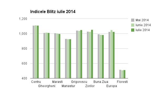 chart indice iulie