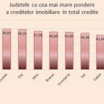 grafic_credite_imobiliare_judete_66730700