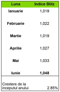 chart-indice-sem1-2015-2