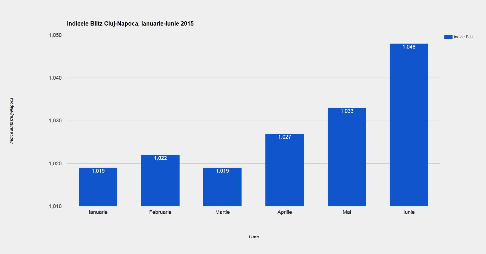 chart-indice-sem1-2015