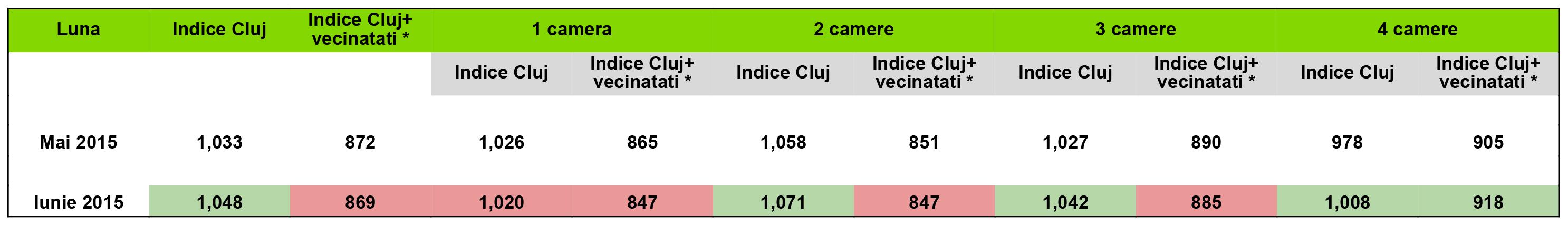 indice-iunie-2